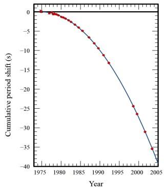 Beobachtete (rote Punkte) vs. von der Allgemeinen Relativitätstheorie vorhergesagte (blaue Linie) Verschiebung der Periastron-Durchgangszeiten aufgrund der Abstrahlung von Gravitationswellen für den Hulse-Taylor-Pulsar. Bild: Wikimedia.org, gemeinfrei.