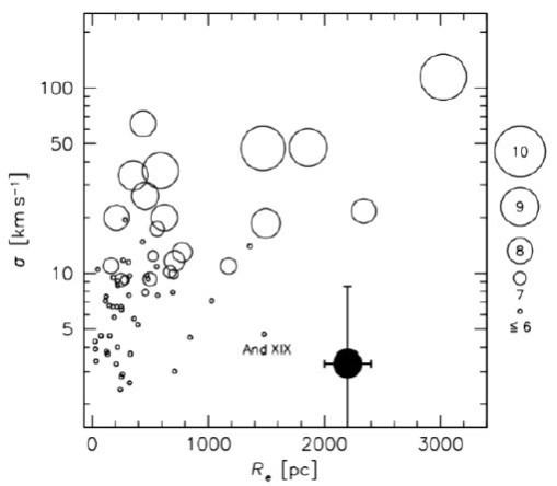 Die Galaxie NGC 1052-DF2 im Vergleich zur lokalen Gruppe. Auf der X-Achse der Halbmesser in Parsec (1 pc = 3,26 LJ), auf der y-Achse die Geschwindigkeitsdispersion der Kugelhaufen und die Größe der Kreise gibt die Masse an (Zahlen rechts sind Zehnerpotenzen der Sonnenmassen, also 10 ≘ 1010 = 10 Milliarden Sonnenmassen.