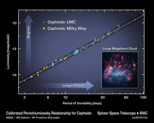 Perioden-Leuchtkraftbeziehung der Cepheiden-Sterne. Bild: NASA/JPL-Caltech.