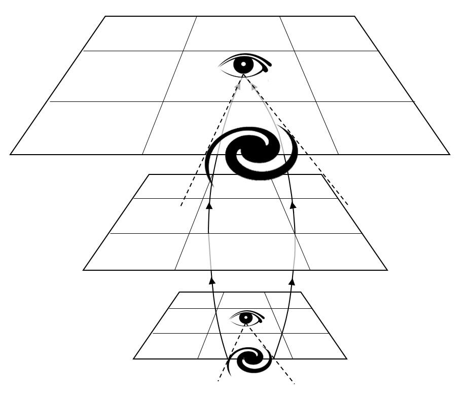 Objekte, die wir in der Frühzeit des Unviersums sehen, erscheinen perspektivisch vergrößert, weil sie uns früher näher waren und ihr Sehwinkel einem kleineren Durchmesser entsprach als heute.