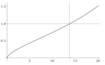 Entwicklung des Skalenfaktors (y-Achse) über dem Weltalte (Milliarden Jahre, x-Achse). Kreuz beim heutigen Wert. Bild: Niels/Wolfram-Alpha.