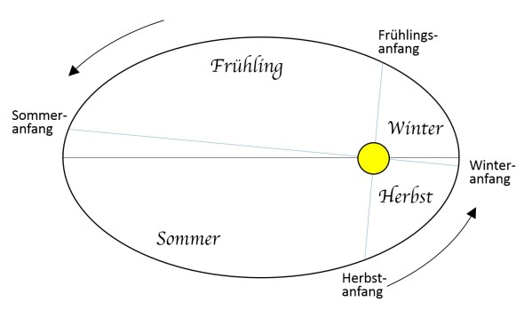 Positionen der Erde zu Beginn der Jahreszeiten. Der Bogen von Herbstanfang zu Frühlingsanfang ist kürzer als der von Frühlingsanfang zu Herbstanfang. Bid: Autor