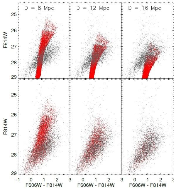 Farb-Helligkeits-Diagramm von ~3500 Riesen in NGC 1052-DF2 (grau) im Vergleich synthetisch generierten Sternen (rot) für drei Entfernungen. Obere Reihe: alle synthetischen Sterne sichtbar. Untere Reihe: die synthetischen Sterne in die Originalaufnahmen eingestreut und wie die Sterne der Galaxie verarbeitet, so dass die lichtschwächeren dabei wegfallen. Die beste Übereinstimmung ergibt sich für die mittlere Spalte.