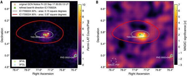 Beobachtungen der Herkunftsregion des Neutrino-Ereignisses IceCube 170922A (Ringe mit 90% und 50% Herkunftswahrscheinlichkeit) durch das LAT-Gerät auf dem Gamma-Weltraumteleskop Fermi (links) und mit dem MAGIC-Tscherenkow-Teleskop auf La Palma. Beide Teleskope zeigen Aktivität genau da, wo das Neutrino herkam. Bild: [1]