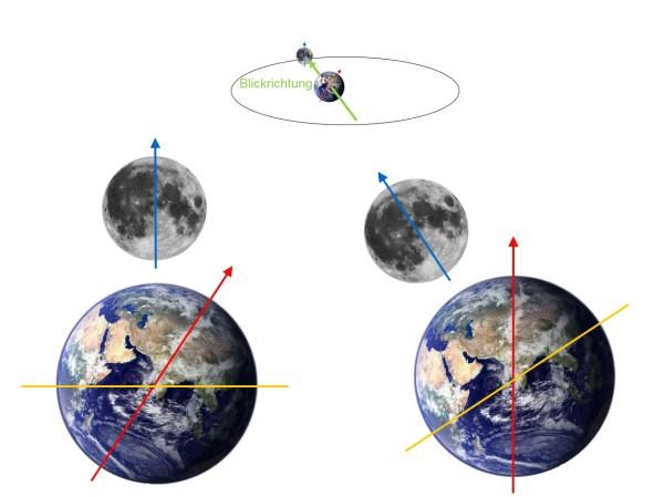 Richtung der Mondachse aus Sicht der Erde wenn der Mond ca. in Richtung des Frühlingspunkts steht. Oben: Orbitdiagramm mit Blickrichtung, unten links: das Bild in Blickrichtung aus der Ebene der Ekliptik gesehen (gelbe Linie), unten rechts: das Bild gedreht mit Erdnorden oben - der Mondnordpol ist nach links geneigt. Bild: Autor.