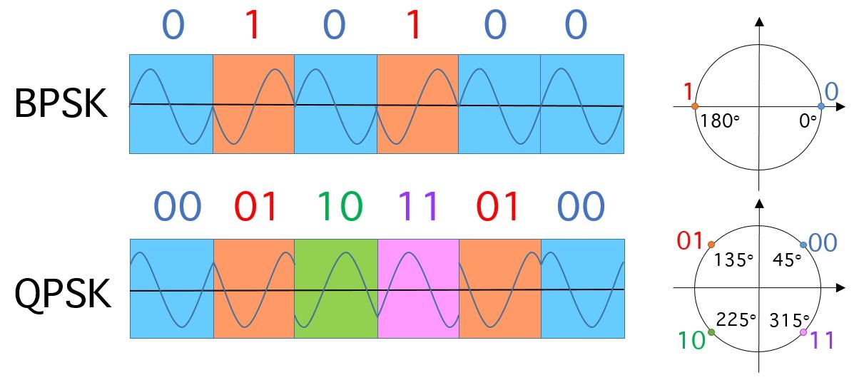 Binary und Quaternary Phase Shift Keying (BPSK, QPSK). Es wird zwischen verschiedenen Phasen der gleichen Frequenz umgetastet. Rechts im Bild Konstellationsdiagramme, die die verwendeten Phasen für die zu übertragenden Symbole anzeigen. Bild: Autor, PD.