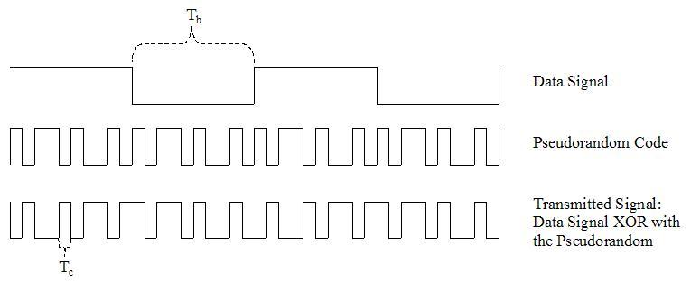 Generierung von CDMA: Der ursprüngliche Datenstrom (Bitdauer Tb) wird mit einer höherfrequenten pseudozufälligen Scrambling Code (Chipdauer Tc) überlagert. Es entsteht eine codierte Kanalchipfolge, die der Empfänger mit dem passenden Scrambling Code wieder in den ursprünglichen Datenstrom umwandeln kann. Bild: Wikimedia Commons,Marcos Vicente, CC BY-SA 4.0.