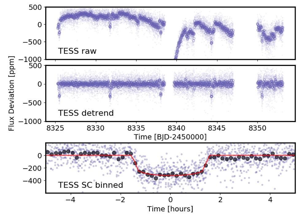 Lichtkurve von π Mensae. Oben die Rohdaten über die 27 Beobachtungstage. Die Unterbrechungen wurden von der Datenübertragung und einem zeitweiligen Ausfall der Lageregelung von TESS verursacht. Die Rohdaten enthalten starke Helligkeitsschwankungen verursacht durch die Rotation un eine leichte Veränderlichkeit des Sterns. In der Mitte wurden diese Effekte mittels Daten außerhalb des Transits herausgerechnet. Man sieht 5 deutliche Minima, verursacht durch die Transits des Planeten. Ganz unten die Überlagerung dieser Transits zu einer Lichtkurve mit einem Datenfit (rote Linie) über 5-Minuten-Mittel (schwarze Punkte). Bild: [1].
