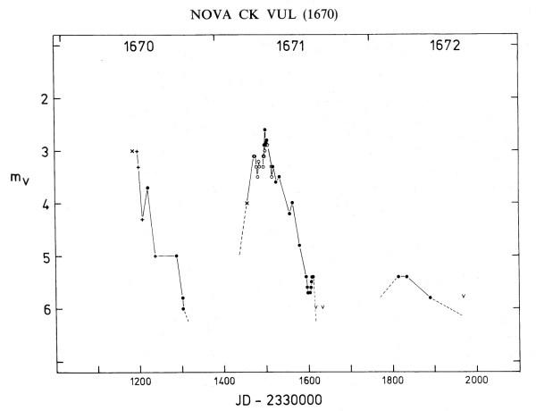 Aus historischen Aufzeichnungen rekonstruierte Lichtkurve der Nova 1670 im Fuchs. Auf der x-Achse oben die Jahre, unten die Tage im Julianischen Datum gezählt (ab 2330000). Die ersten zwei Messpunkte x und + beziehen sich auf Anthelme und die unbekannten Mitglieder der Königlichen Versammlung in Paris. ○ wurden von Cassini und ● von Hevelius auggezeichnet. Bild: [2]