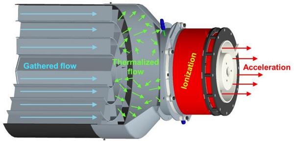 RAM-HET-Triebwerk bestehend aus Kollektor (links,