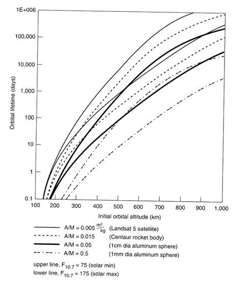 Orbit-Lebensdauer in Tagen für verschiedene Verhältnisse aus Fläche A [m²] zu Masse M [kg]. Auf der x-Achse die Höhe in km (Kreisbahn). Jede Linie ist doppelt ausgeführt, einmal für minimale Sonnenaktivität (obere Linie), einmal für die Aktivität im Sonnenmaximum (untere Linie). Quelle: NASA.