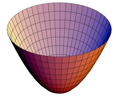i-32b02aa1d9038e1fac2e474931311d4c-Paraboloid_of_Revolution.png