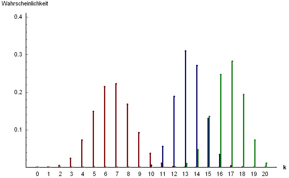 i-83625be249f794c2ff252c6f8d74d106-Hypergeometrische_Verteilung.PNG