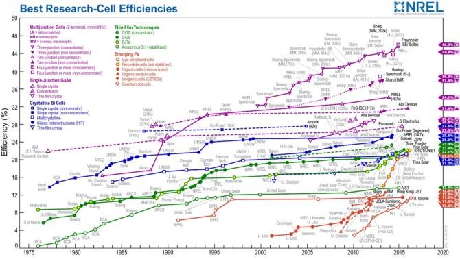 NREL solar cell conversion efficiency