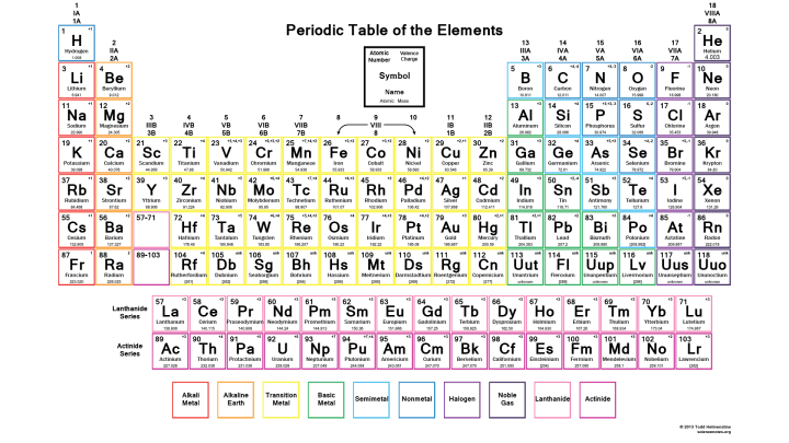 Downloadable periodic table element charges best song lyrics view