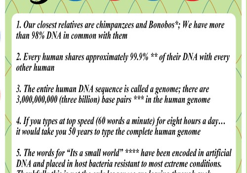 Fun Friday – Five Fantastic Facts about DNA and how to extract DNA from a banana