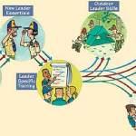 Boy Scout Image -- Training Leadership