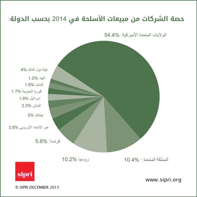 دور هبوط أسعار النفط في انحياز عقود التسلّح العربية من الغرب إلى الشرق Infographic-1
