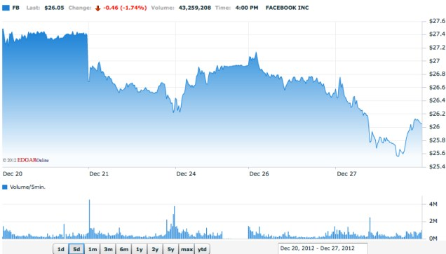 FB climbed as high as $42.05 per share on its IPO but fell quickly.