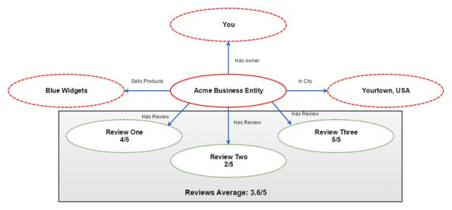 Acme Business Entity With Reviews