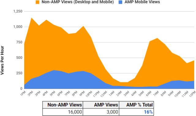 AMP v Non-AMP Trend for Standard Story