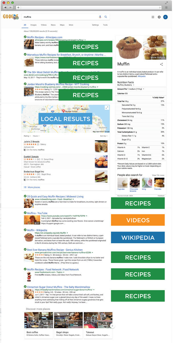 SERP for Muffins