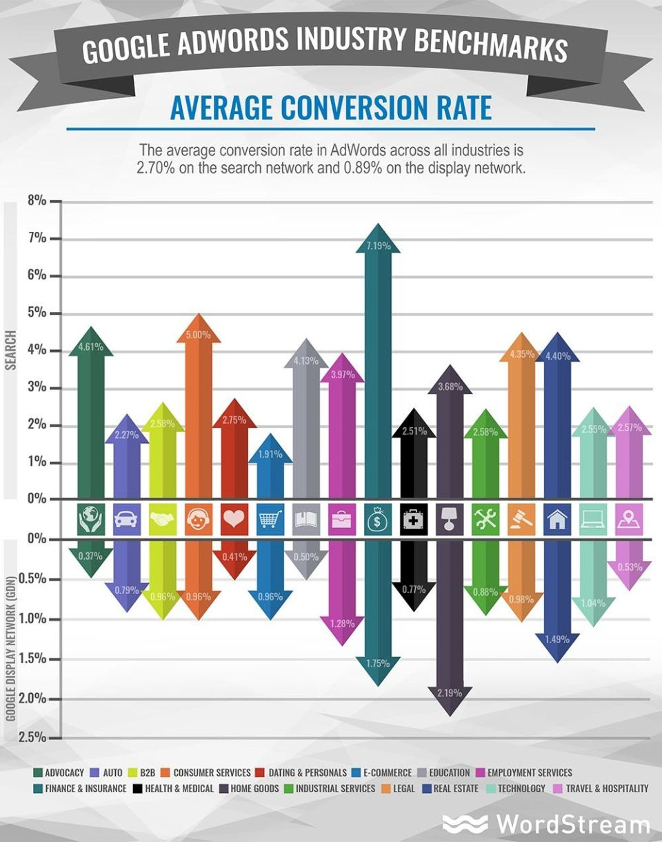 conversion rate adwords emre beyaz