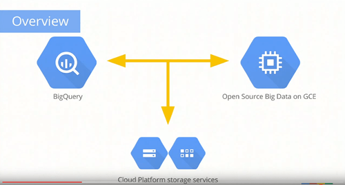 overview-google-big-query