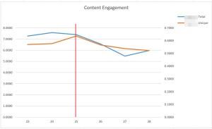 7-content-engagement-weekly-total-and-unique-comparison