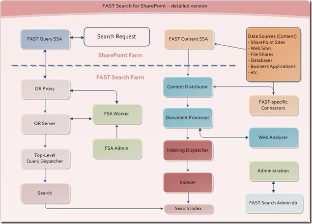Learning roadmap for Search in SharePoint 2010 (including FAST Search for SharePoint) – Part 1: Search 101 and Architecture (3/4)