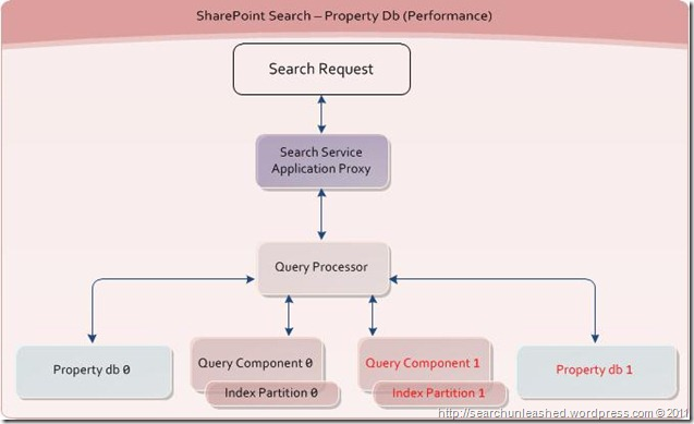 SharePoint Search and FAST Search for SharePoint Architecture Diagrams – Fault Tolerance and Performance (3/6)