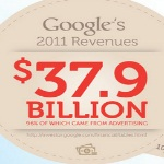 Infographic-BeneficesGoogle2011-Alaune