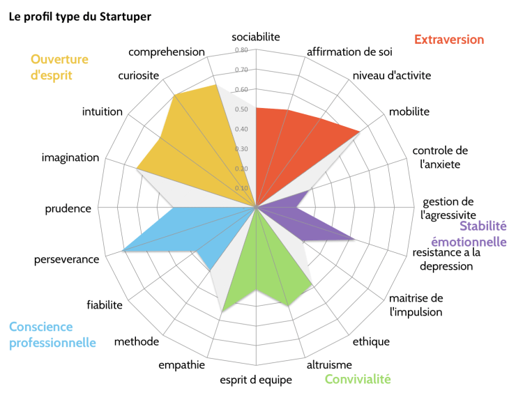 Big5-radar20-Startupers-monkey-tie-sebastien-bourguignon