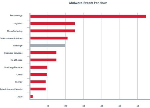 Fireeye Industry average malware events 2012