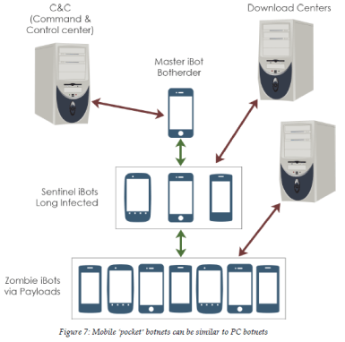 APWG Mobile Financial Fraud report mobile botnet