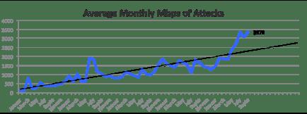 DDoS Q3 2013 Atlas Avg_Monthly_Mbps