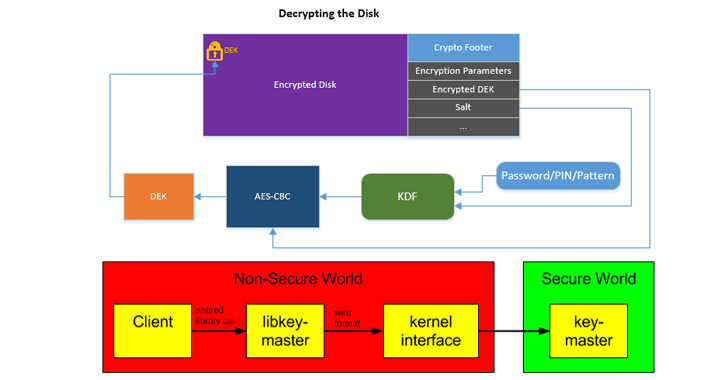android full-disk encryption