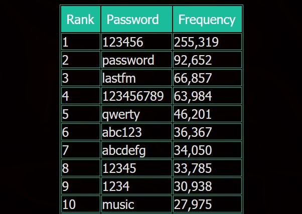 last.fm top passwords