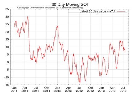 Source:  http://www.bom.gov.au/climate/enso/monitoring/soi30.png