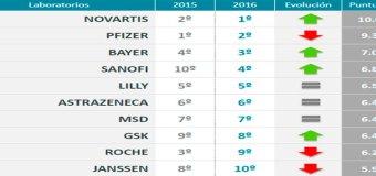 España: Novartis, Pfizer y Bayer, los laboratorios farmacéuticos con mejor reputación de España