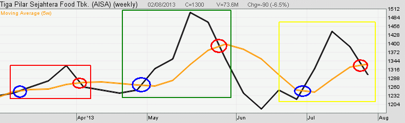 Seri Indikator Analisis Teknikal: Trading Menggunakan Moving Average (MA)