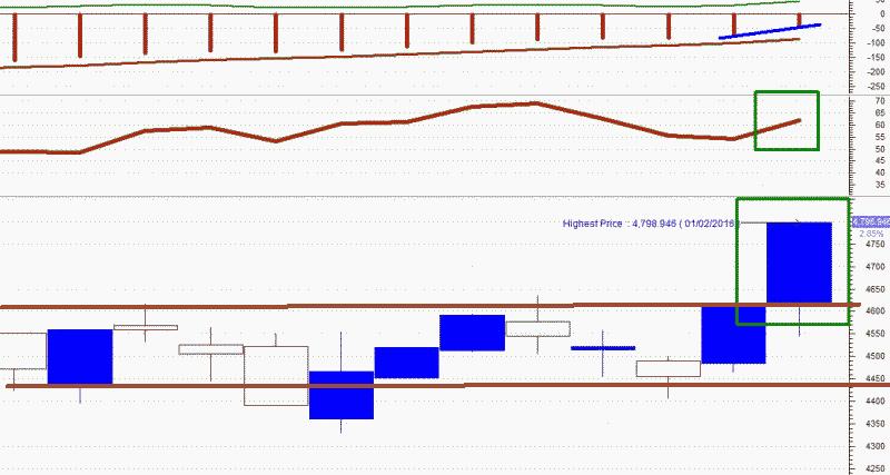Analisa Bursa Saham Indonesia / BEI Mingguan (08022016)