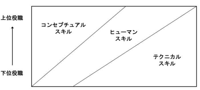 ディメンション・スキル