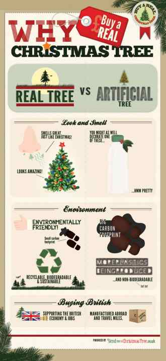 Why Buy A Real Christmas Tree
