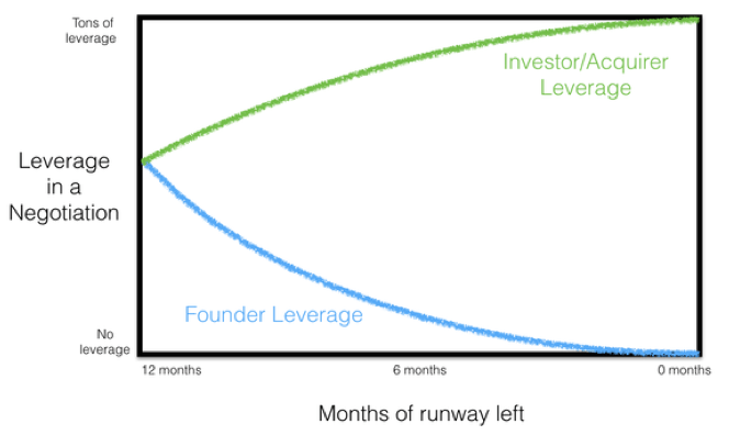 runaway and company leverage