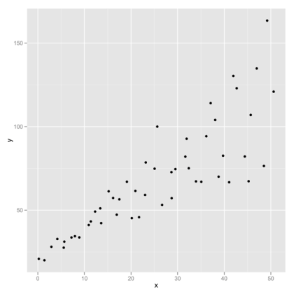 Scatter with ggplot2 default