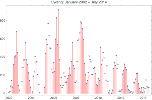 Cycling 2014 7