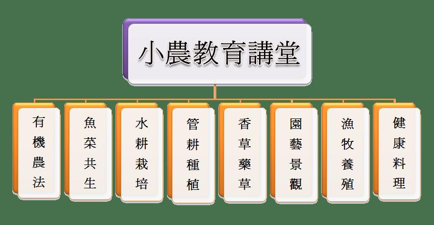 架構P 小農教育學 四版去背2015.1012