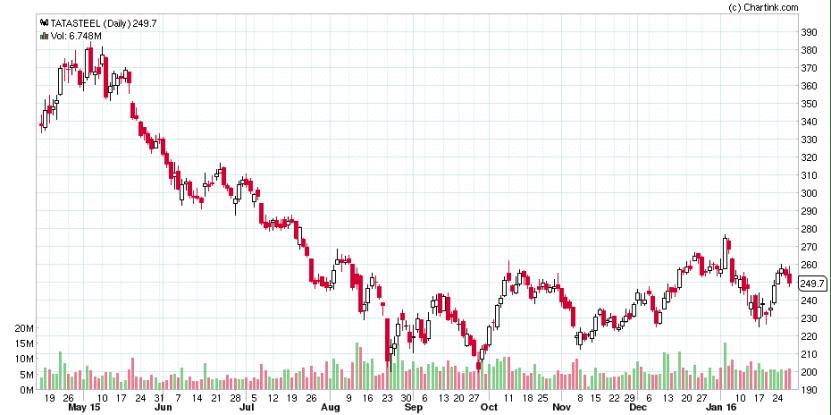 Tata Steel Daily Chart