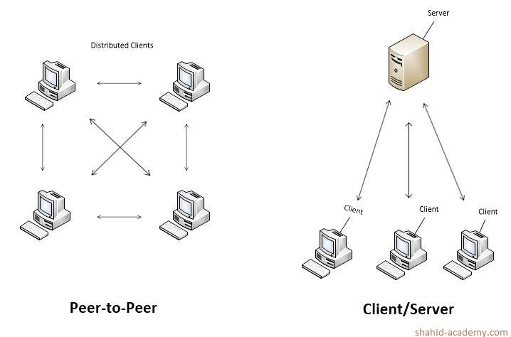 peer2 peer and cleint-server